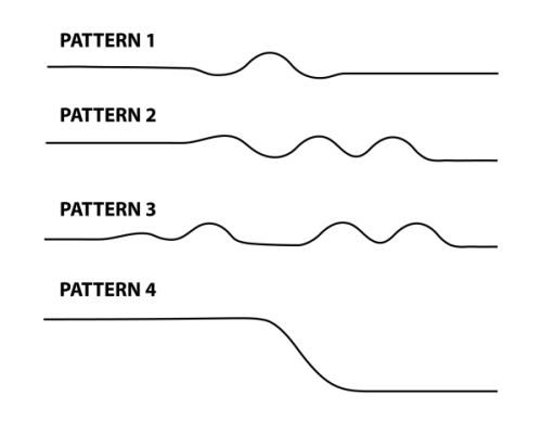 patterns produced by the device